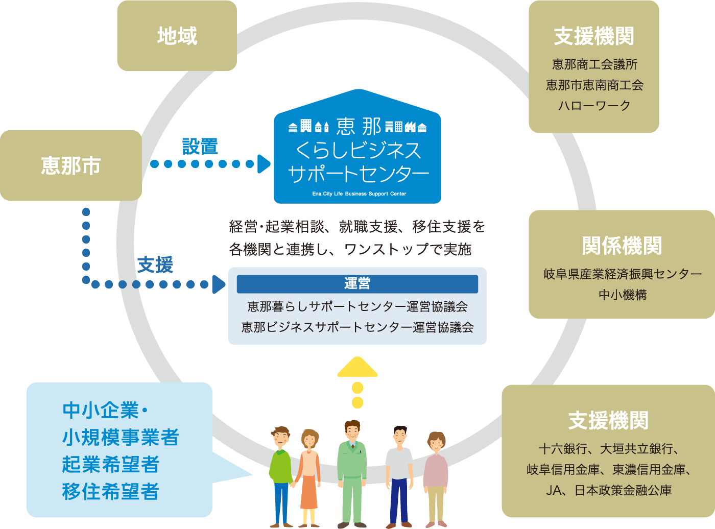 運営体制の図